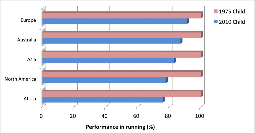 Children's performance has been declining worldwide.