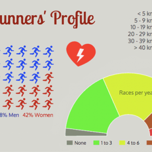 Singapore's Running Scene: Survey results & Infographic