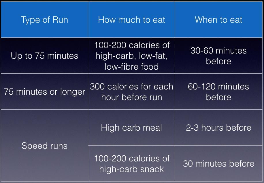 pre-race nutrition (runnersworld)