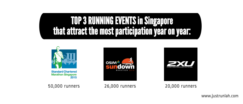 1 top 3 running events