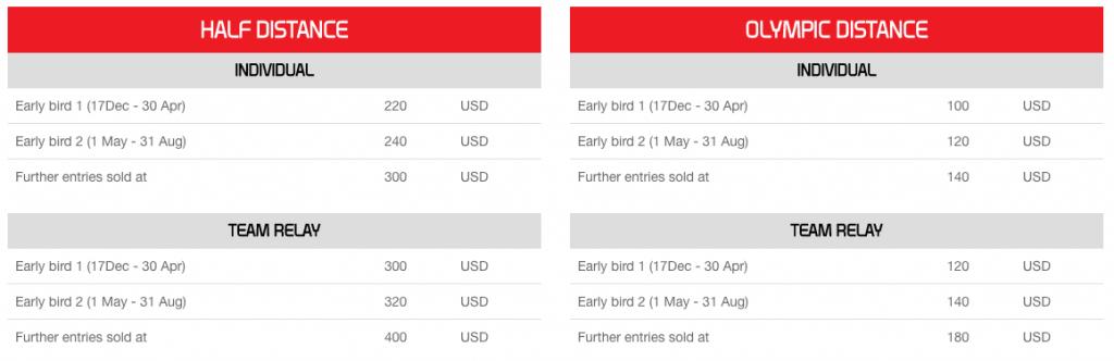 Race entry fees