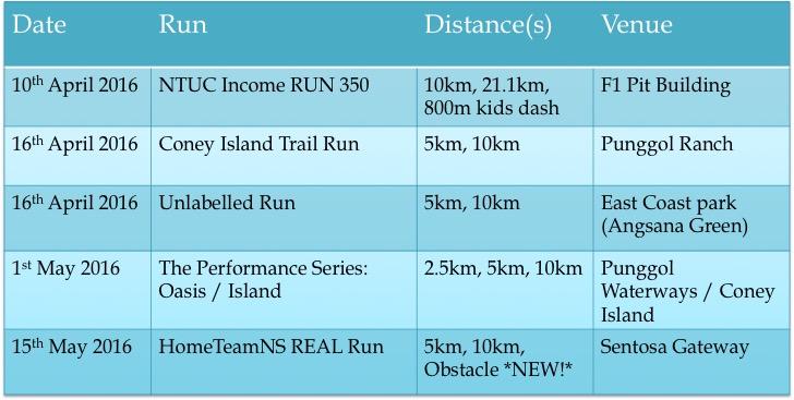 Summaty of 10K races in Singapore