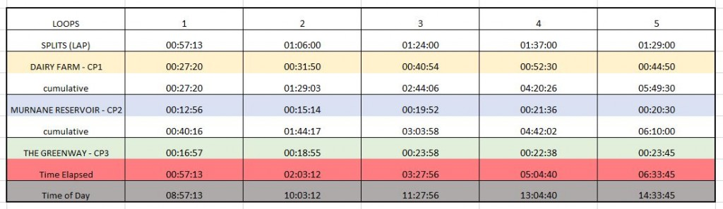 Splits & Timings SS