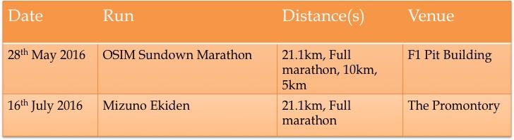 Summaries of 42k full marathon races in Singapore