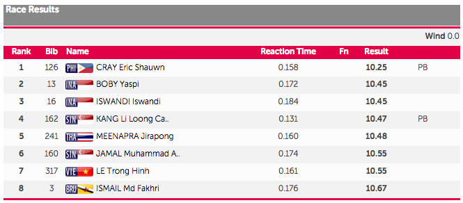 sea games 100m mens final