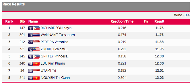 sea games 100m womens final