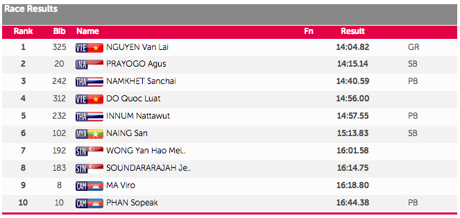 sea games 5000m results
