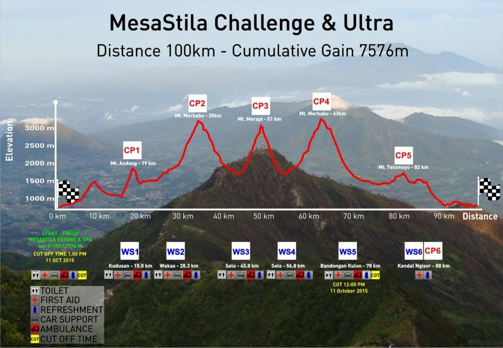 Image credit: MesaStila Challenge Ultra