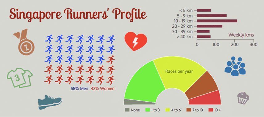 singapore-runners-survey