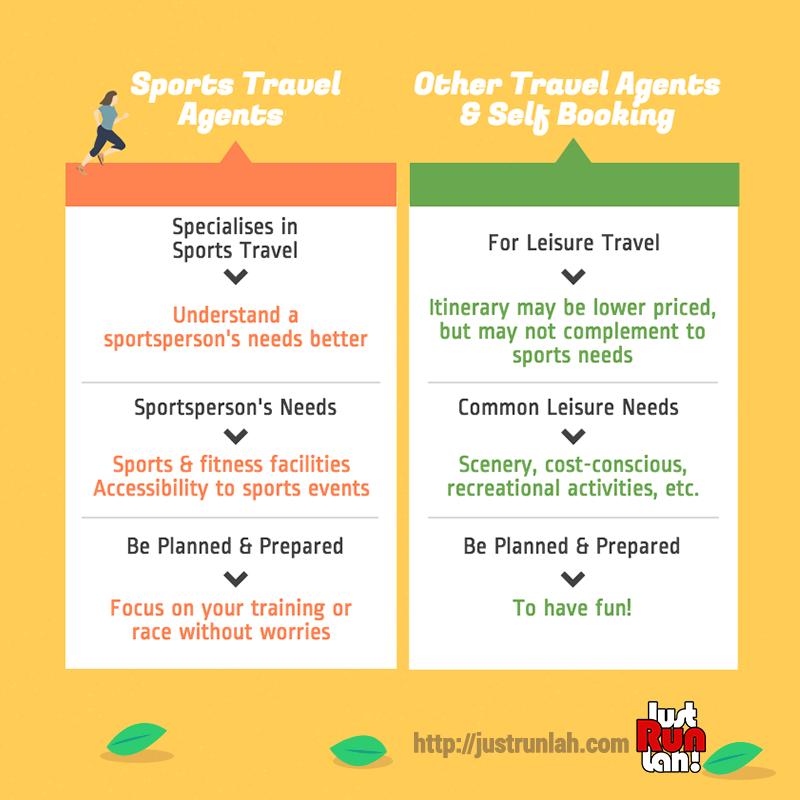 sports travel comparison