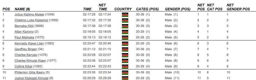 Full Kenyan sweep! Source: https://twitter.com/MarathonSG